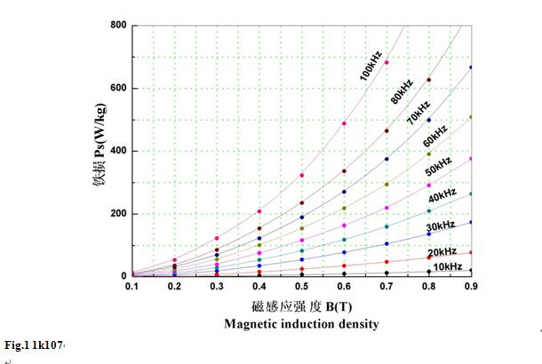 amorphous and nanocrystalline products